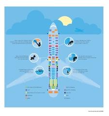 Best Seat On Plane